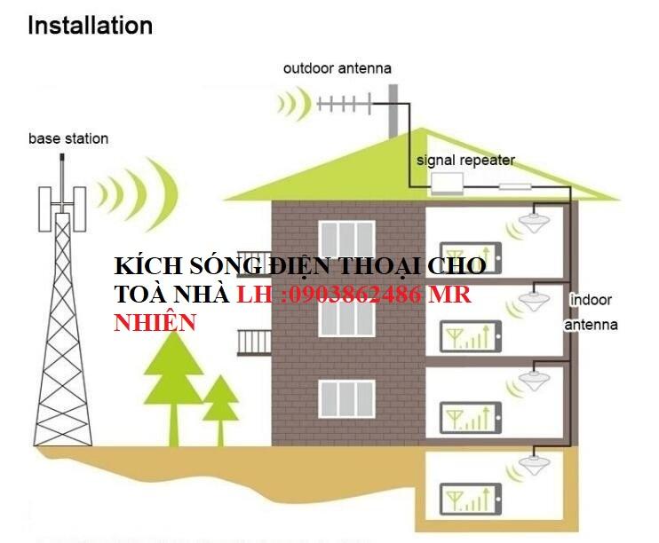 THIẾT BỊ KÍCH SÓNG DI ĐỘNG  (BOOSTER )REPEATER GSM  3G,4G